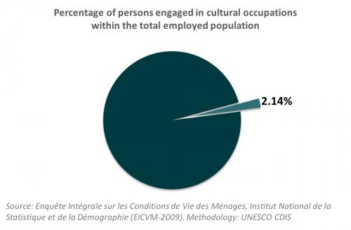 Cultural employment_Burkina
