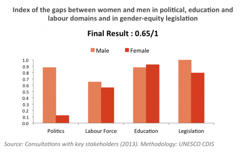 Gender Equality Uruguay