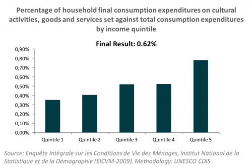 Household Expenditures_Burkina