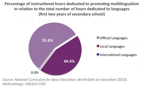 Multilingual Education Namibia