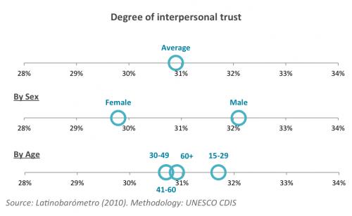 Interpersonal Trust Uruguay