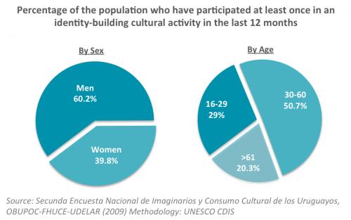 Identity-building Uruguay