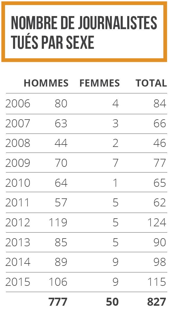 Nombre de journalistes tués par sexe 2006-2015