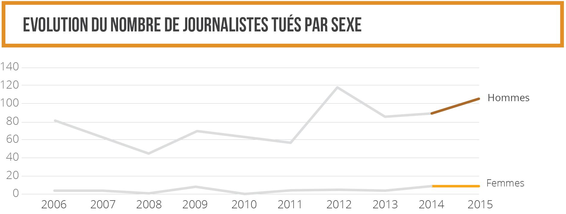 Evolution du nombre de journalistes tués par sexe 2014-2015