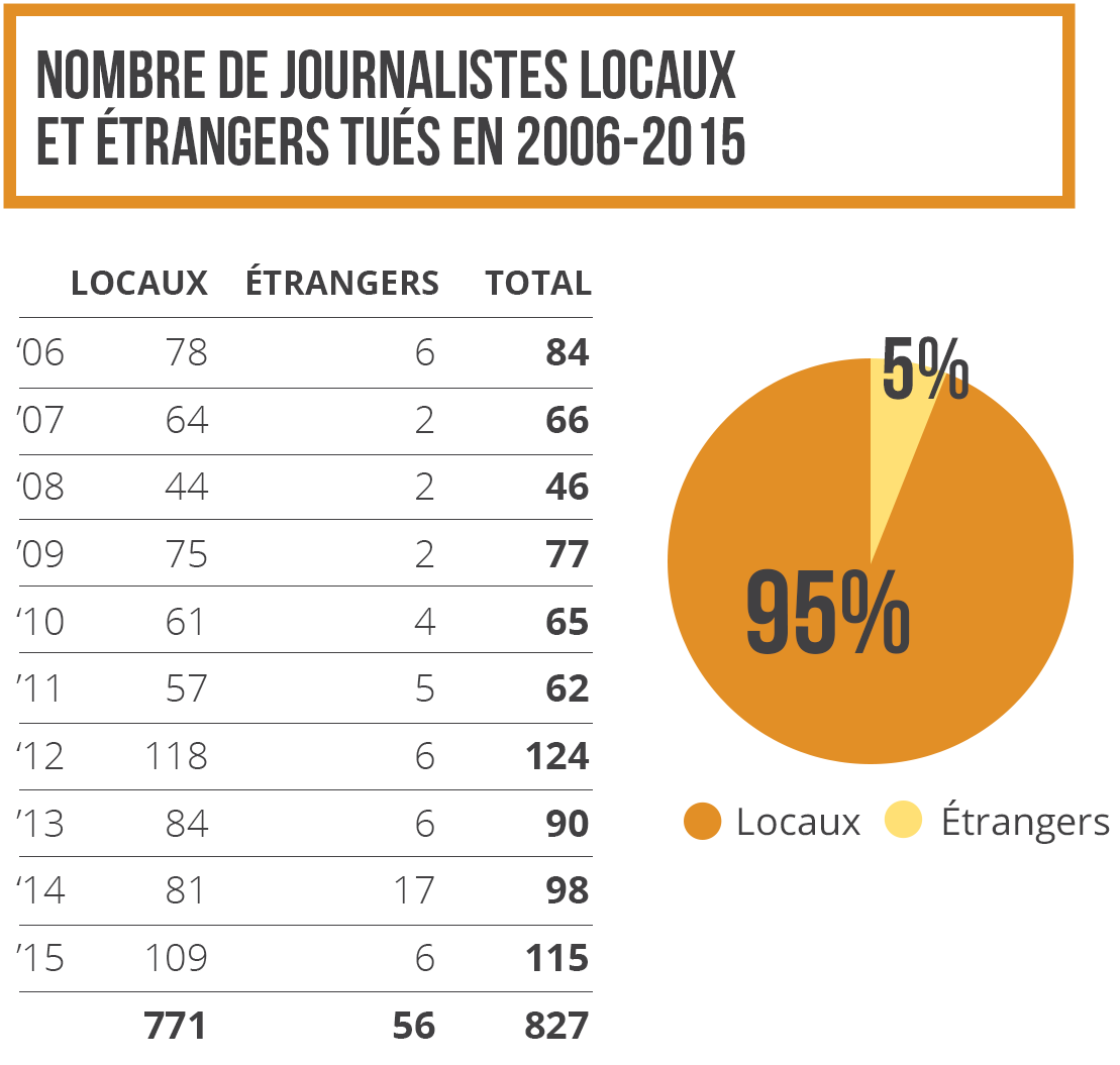 Nombre de journalistes locaux et étrangers tués en 2006-2015