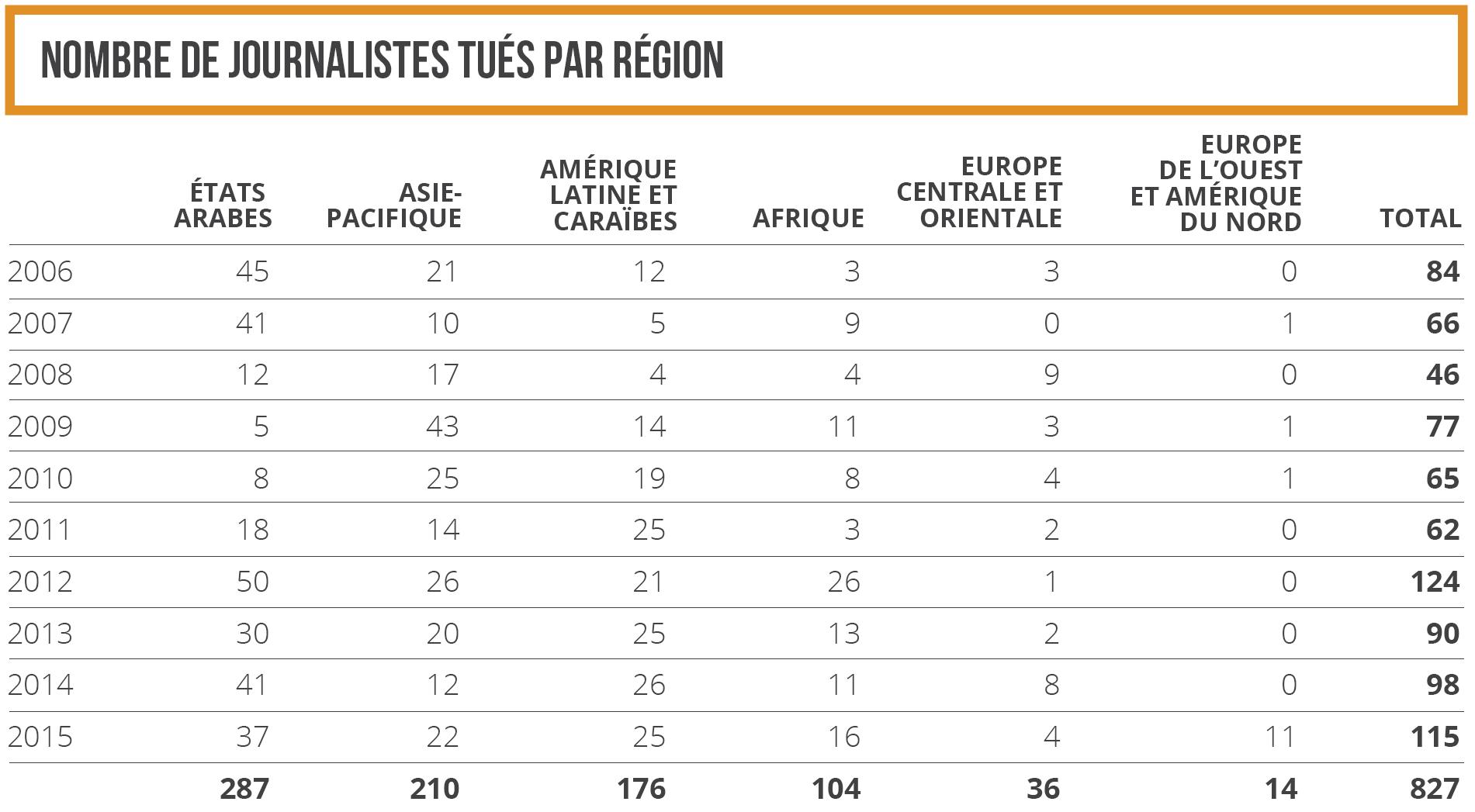 Nombre de journalistes tués par région en 2006-2015