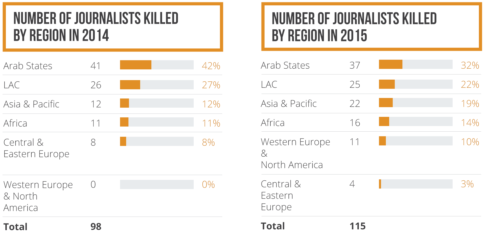 Number of journalists killed by region 2014-2015