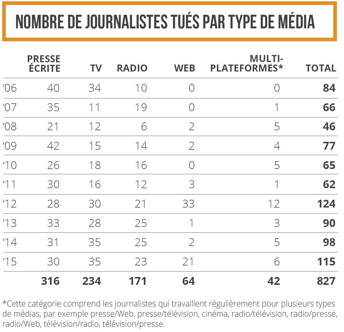 Nombre de journalistes tués par type de médias en 2006-2015